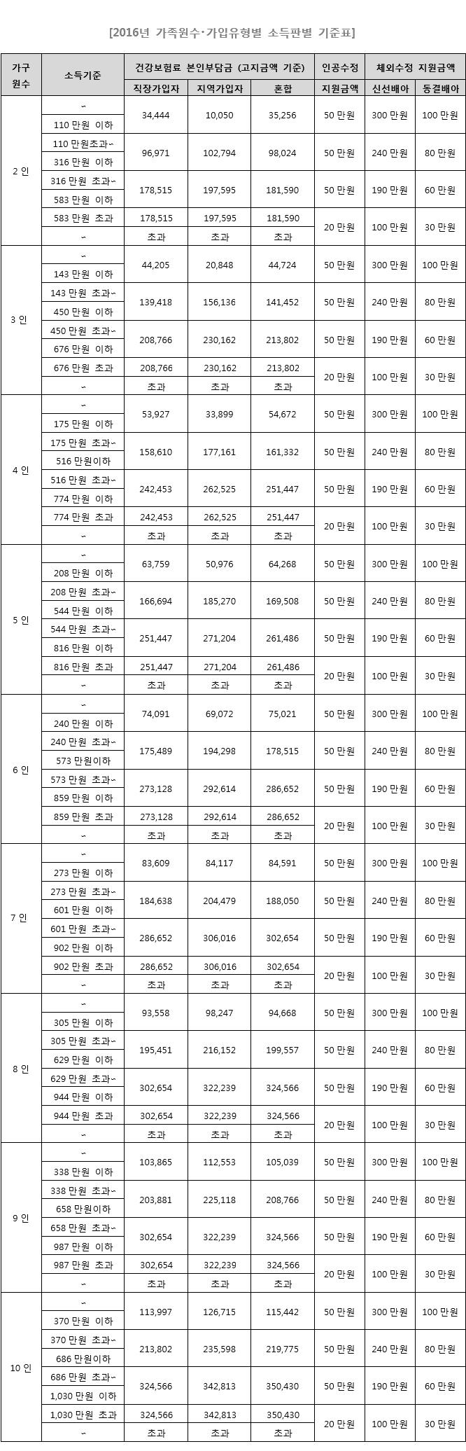 2016년 소득판별 기준표