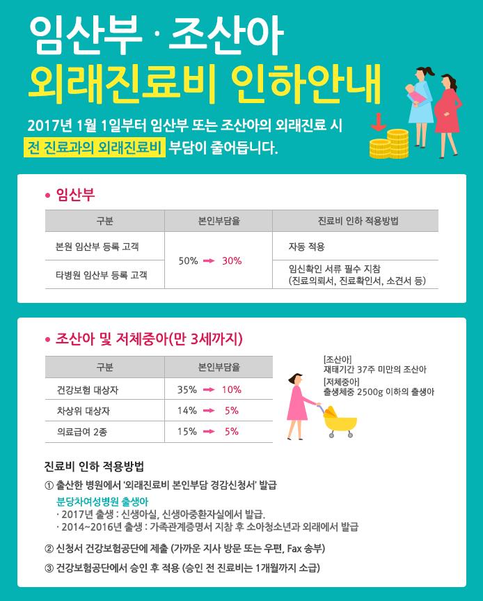 임산부 조산아 진료비 인하안내