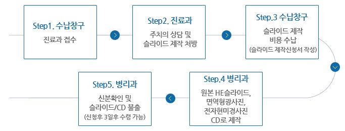 Step1.수납청구(진료과 접수)→Step2.진료과(주치의 상담 및 슬라이드 제작 처방)→Step3.수납창구(슬라이드제작비용수납(슬라이드 제작신청서 작성))→Step4.병리과(원본 HE슬라이드,면역형광사진,전자현미경사진 CD로 제작)→Step5.병리과(신분확인 및 슬라이드 불출(신청후 3일후 수령가능))