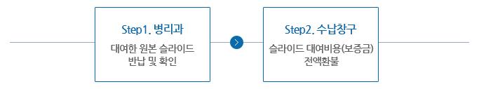 Step1.병리과(대여한 슬라이드 수령및 정보확인)→Step2.수납청구(슬라이드 대여비용(보증금)전액환불))