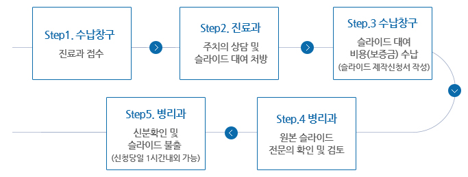Step1.수납청구(진료과 접수)→Step2.진료과(주치의 상담 및 슬라이드 대여 처방)→Step3.수납창구(슬라이드제작비용(보증금)수납(슬라이드 제작신청서 작성))→Step4.병리과(대여할 슬라이드 전문의 확인 및 검토)→Step5.병리과(신분확인 및 슬라이드 불출(신청당일 1시간 내외 가능))