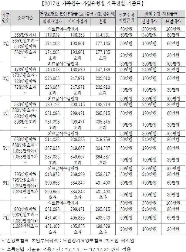 2017년 소득판별 기준표